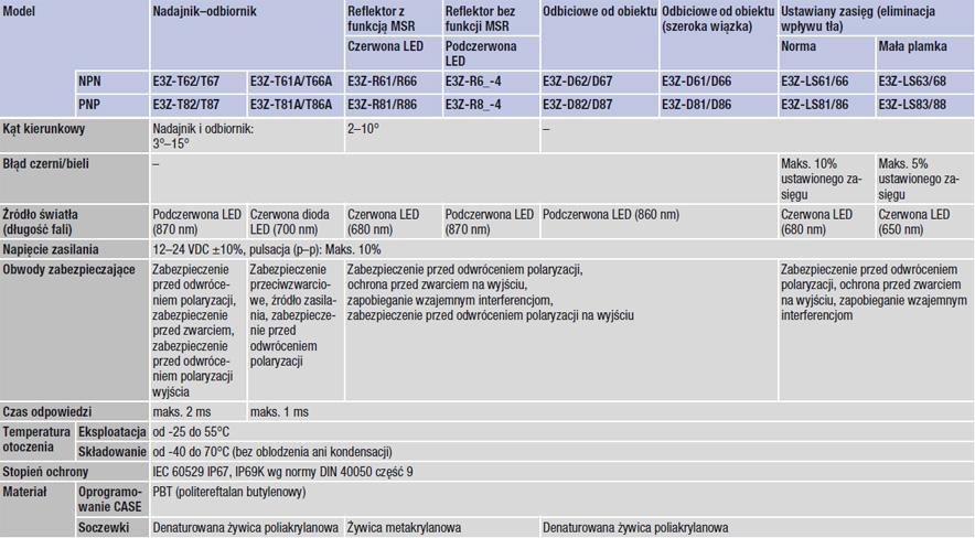 e3z-dane-techniczne-884
